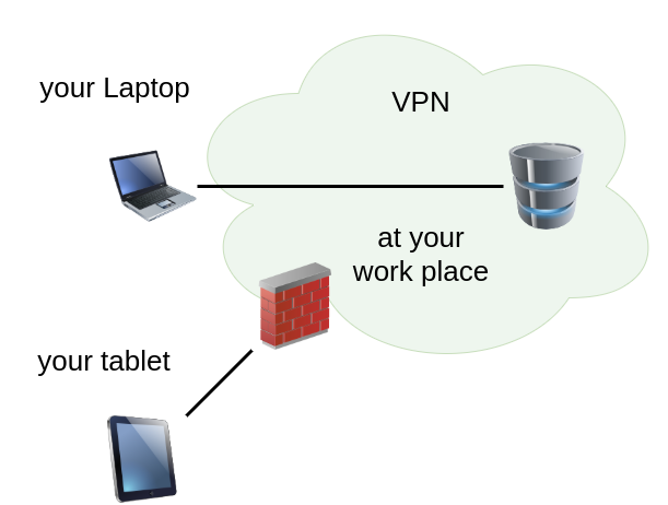 Figure illustrating a VPN shielding your employer from other devices at your place.