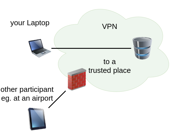Figure illustrating a VPN shielding you from other devices at your currentl location.